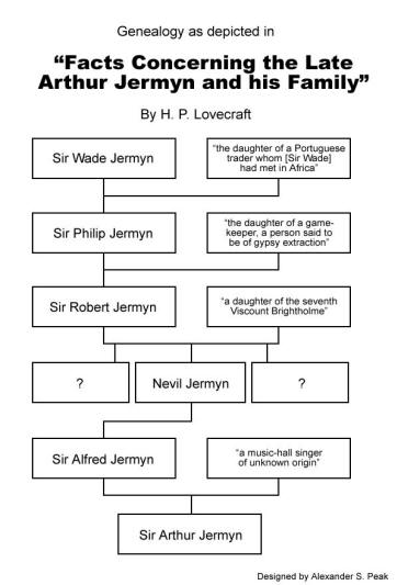 Geneology of Arthur Jermyn