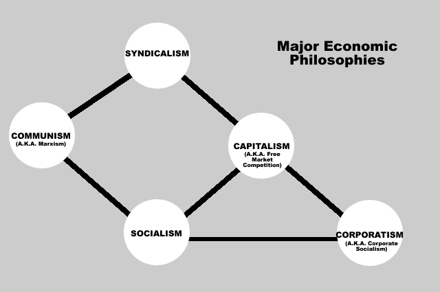 The major Economic Philosophies Chart