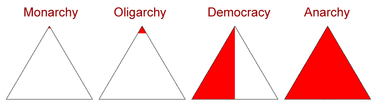Various political structures
